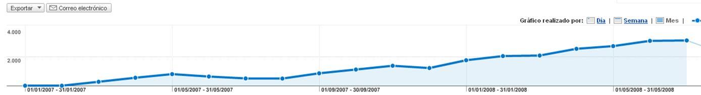 measurecontrol metrica visitas lectores mas visitado resultados