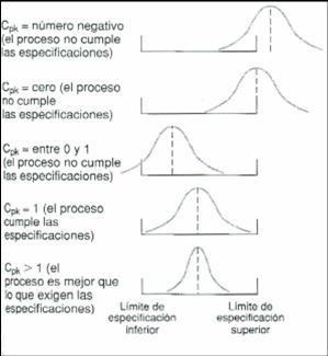 gráfico de resultados cpk