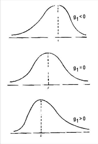 grafico de calculos de asimetria cpk