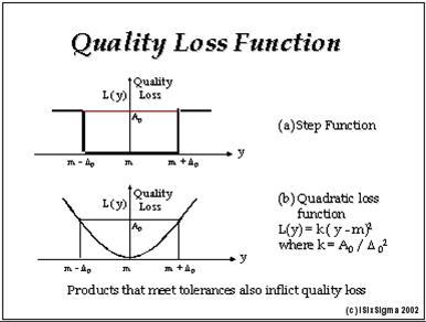 grafico presentacion de la funcion de perdida de calidad-quality loss function