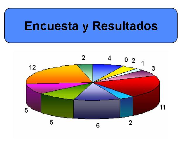 resultados de la encuesta