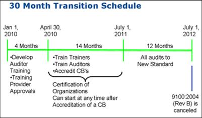planificacion de la revision de la norma en9100