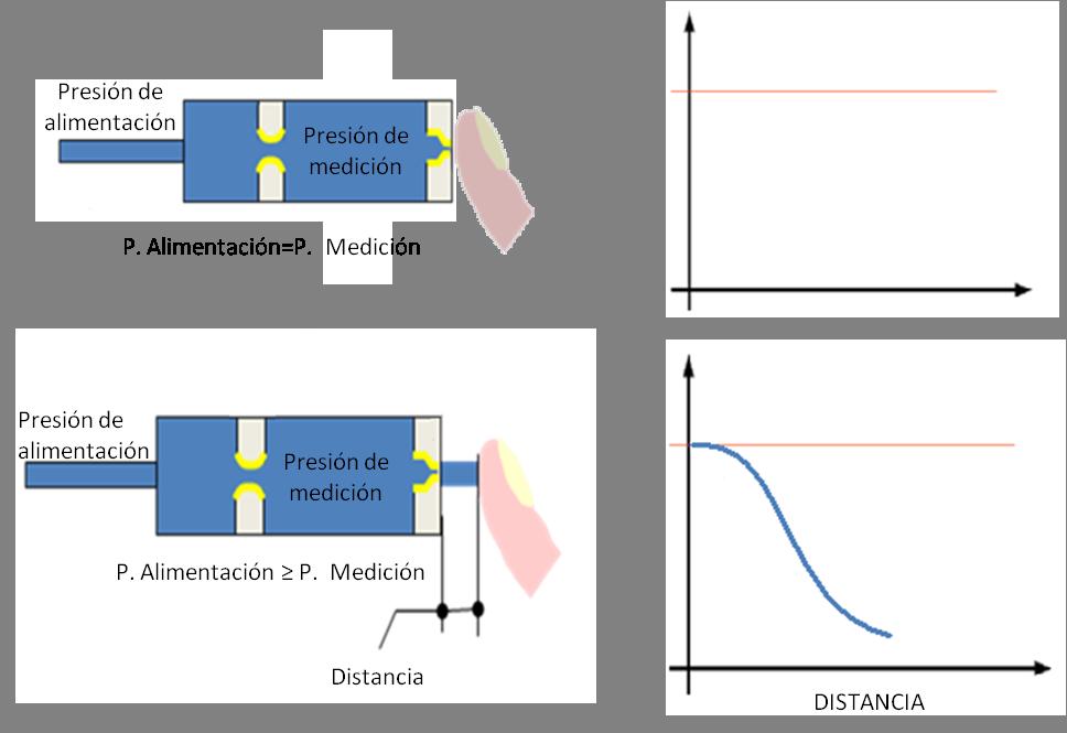 diagrama medicion neumatica