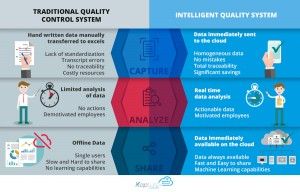 kapture - Intelligent Quality System advantages